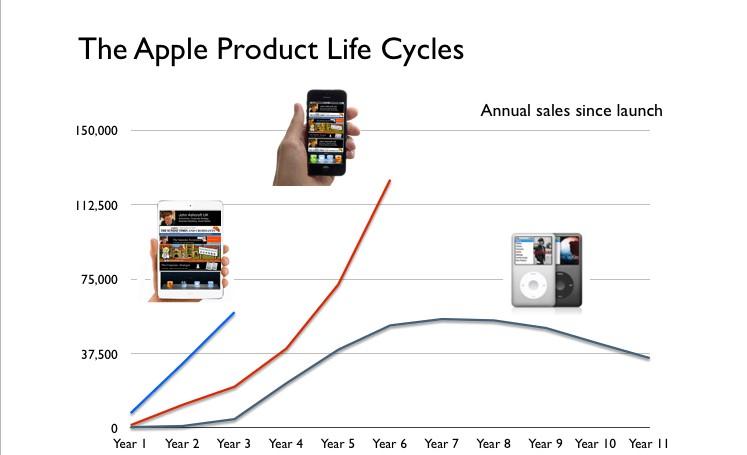 iPhone's Lifecycle